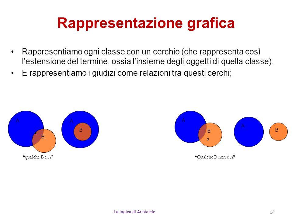 Rappresentazione grafica La logica di Aristotele 14 Rappresentiamo ogni classe con un cerchio (che rappresenta così l'estensione del termine, ossia l'