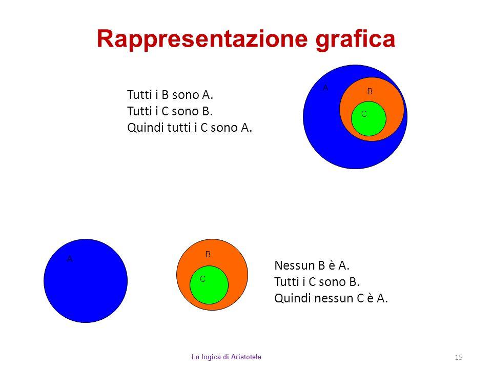 Rappresentazione grafica La logica di Aristotele 15 Tutti i B sono A. Tutti i C sono B. Quindi tutti i C sono A. A B C Nessun B è A. Tutti i C sono B.