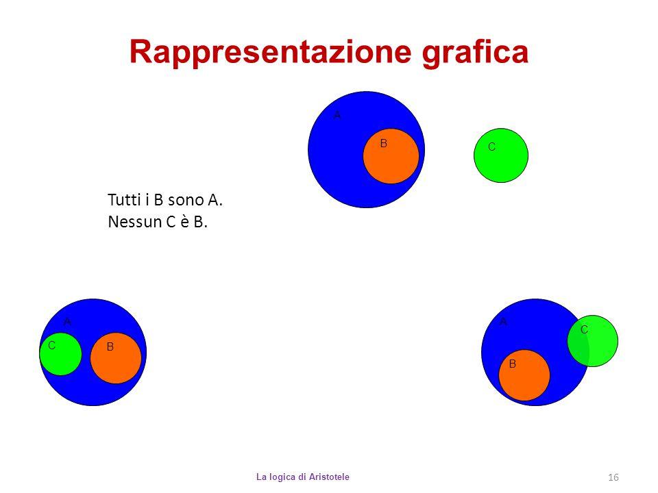 Rappresentazione grafica La logica di Aristotele 16 Tutti i B sono A. Nessun C è B. A B C A B C A B C