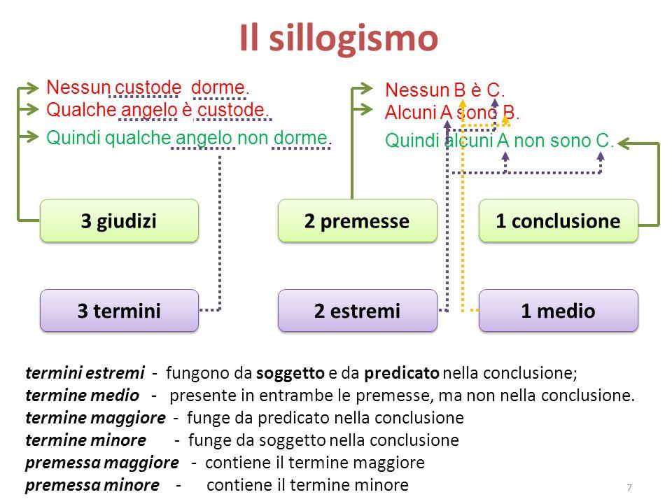 Tipi di sillogismo La logica di Aristotele 8 I sillogismi che possono essere classificati in base: alla posizione che il termine medio assume rispetto ai termini estremi; ai tipi di giudizi (A,E,I,O) che vengono usati nelle premesse e nella conclusione.