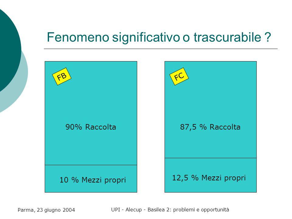 Parma, 23 giugno 2004 UPI - Alecup - Basilea 2: problemi e opportunità Fenomeno significativo o trascurabile .