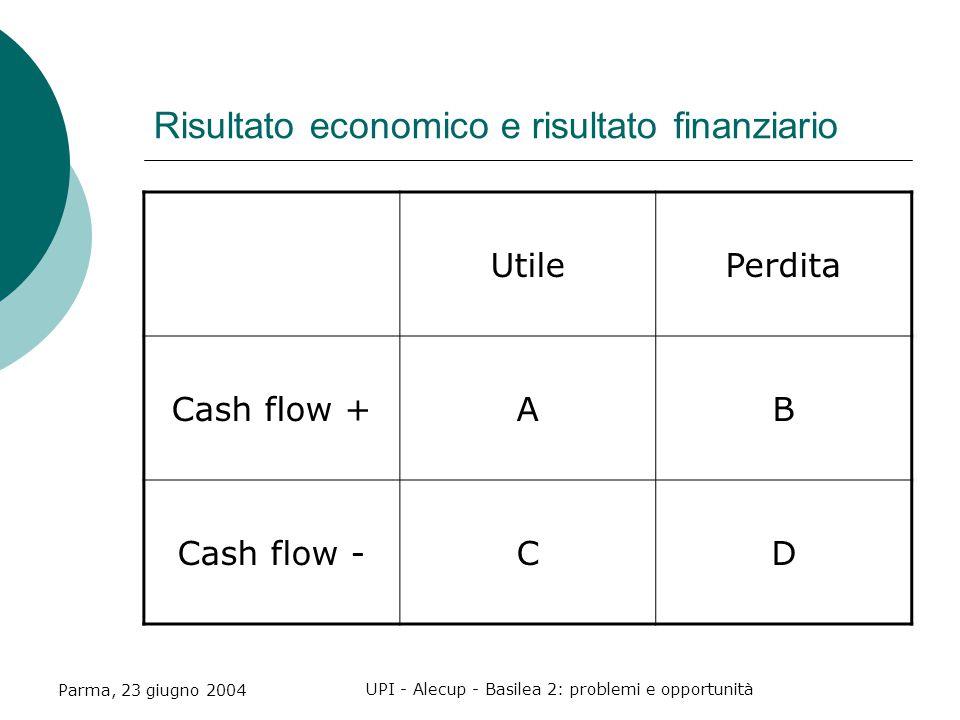 Parma, 23 giugno 2004 UPI - Alecup - Basilea 2: problemi e opportunità Risultato economico e risultato finanziario UtilePerdita Cash flow +AB Cash flow -CD