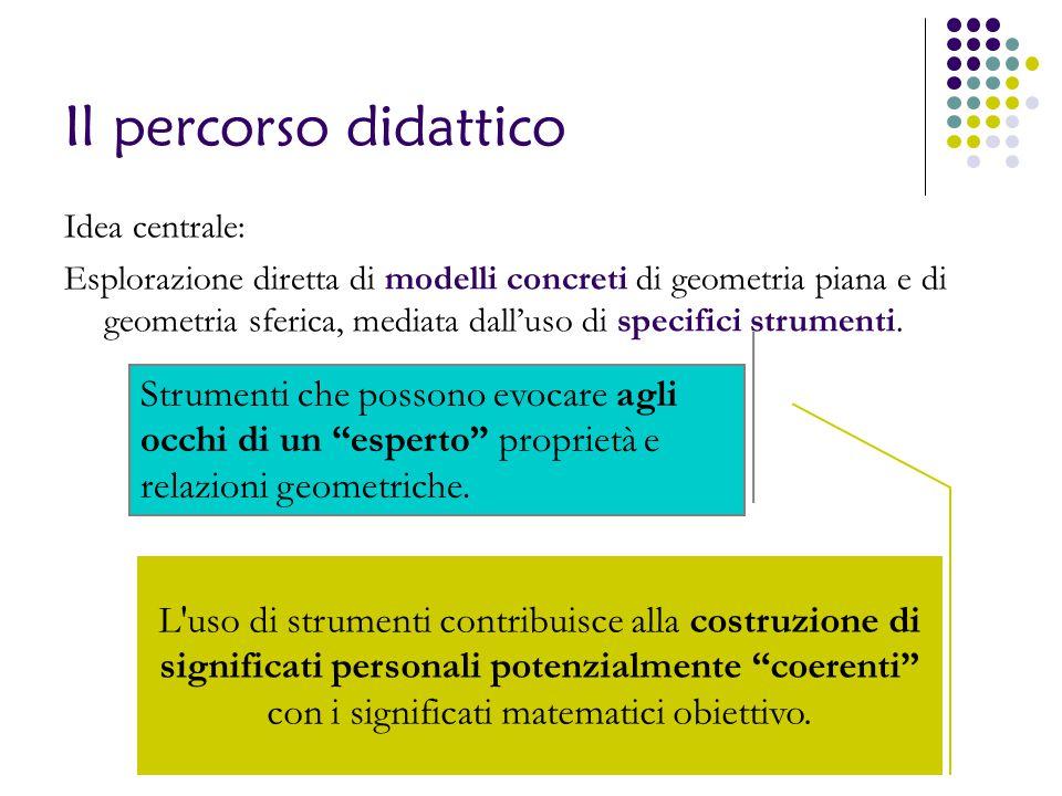 Il percorso didattico Idea centrale: Esplorazione diretta di modelli concreti di geometria piana e di geometria sferica, mediata dall'uso di specifici