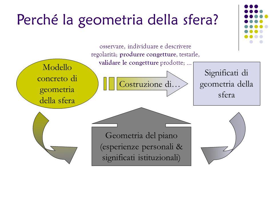 Perché la geometria della sfera? Modello concreto di geometria della sfera Significati di geometria della sfera Costruzione di… osservare, individuare
