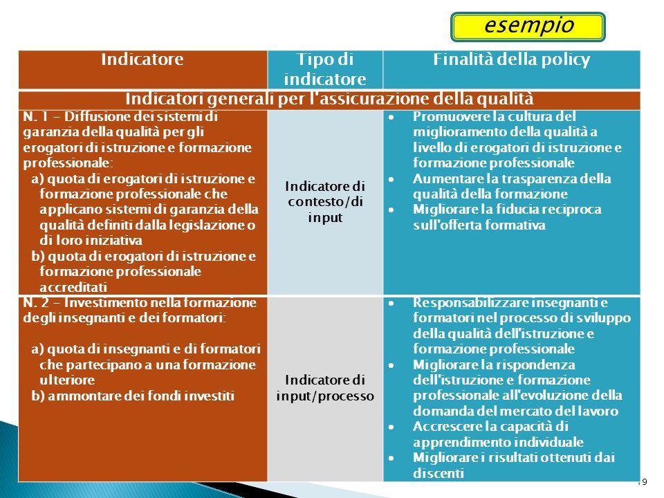 19 Indicatore Tipo di indicatore Finalità della policy Indicatori generali per l'assicurazione della qualità N. 1 - Diffusione dei sistemi di garanzia