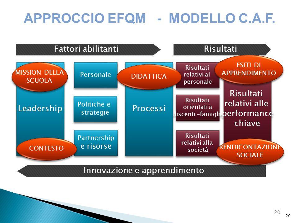 20 APPROCCIO EFQM - MODELLO C.A.F. Risultati relativi alle performance chiave Risultati relativi alle performance chiave Risultati relativi al persona