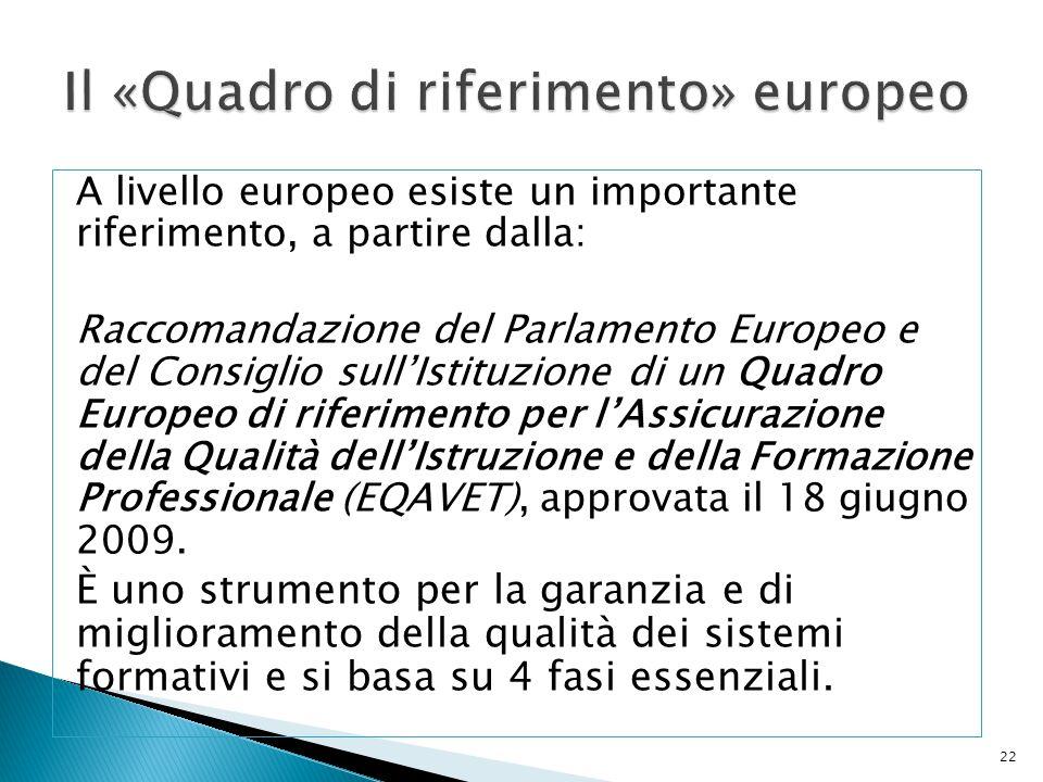 A livello europeo esiste un importante riferimento, a partire dalla: Raccomandazione del Parlamento Europeo e del Consiglio sull'Istituzione di un Qua