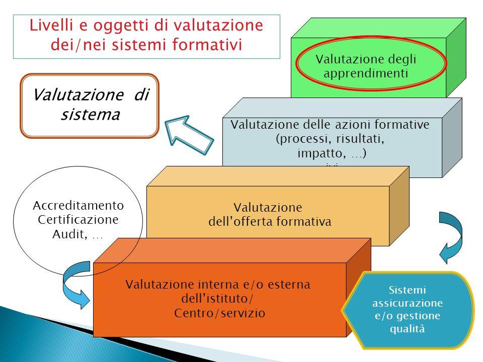 Valutazione delle azioni formative (processi, risultati, impatto, …) ivi Valutazione dell'offerta formativa Valutazione interna e/o esterna dell'istit