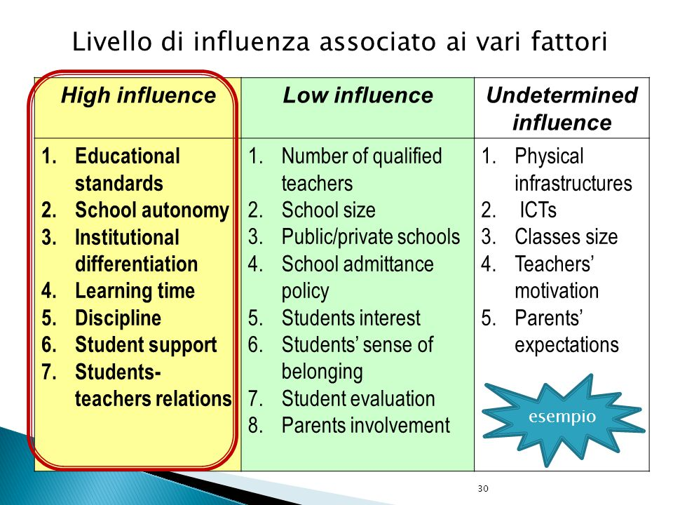 30 High influenceLow influenceUndetermined influence 1.Educational standards 2.School autonomy 3.Institutional differentiation 4.Learning time 5.Disci