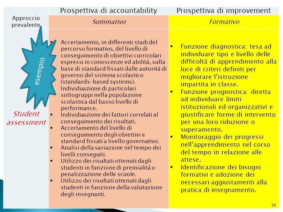 Prospettiva di accountabilityProspettiva di improvement Approccio prevalente SommativoFormativo Student assessment  Accertamento, in differenti stadi