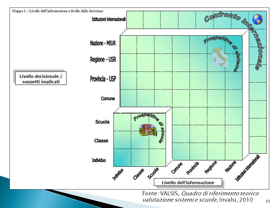 Fonte: VALSIS, Quadro di riferimento teorico valutazione sistemi e scuole, Invalsi, 2010 50
