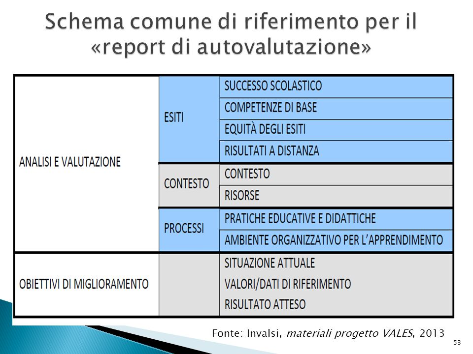53 Fonte: Invalsi, materiali progetto VALES, 2013