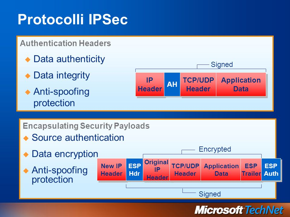 Come IPSec protegge il traffico TCP Layer IPSec Driver TCP Layer IPSec Driver Encrypted IP Packets 3 3 Security Association Negotiation (ISAKMP) 2 2 IPSec Policy 1 1 Active Directory
