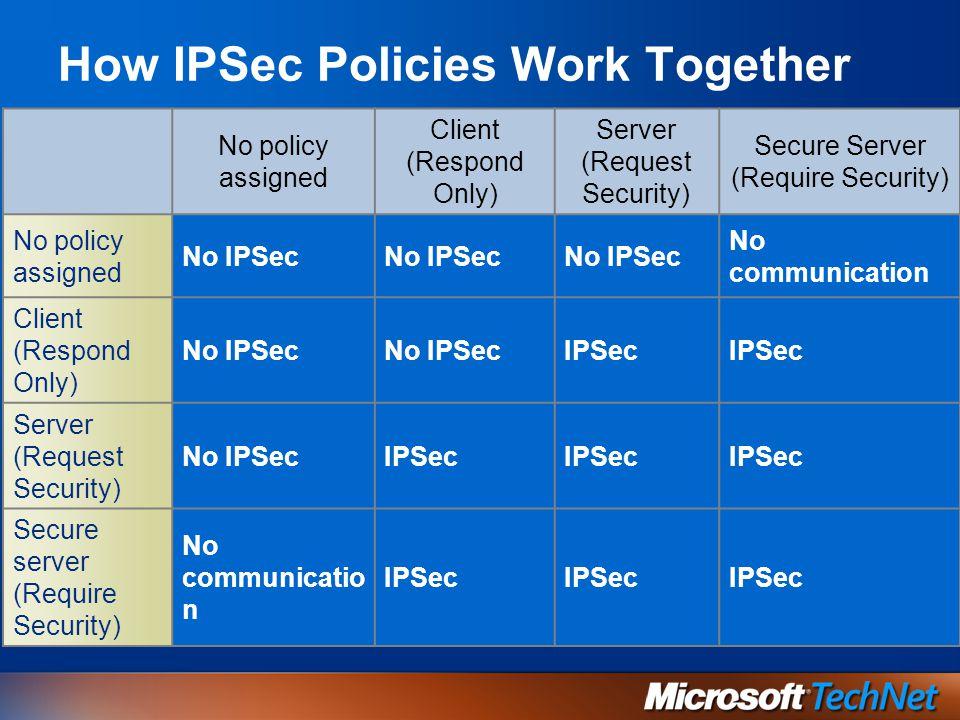 Filtraggio di pacchetti consenti/blocca di base Comunicazioni LAN interne protette Replica di domini attraverso firewall VPN attraverso supporti non attendibili Scenari IPSec