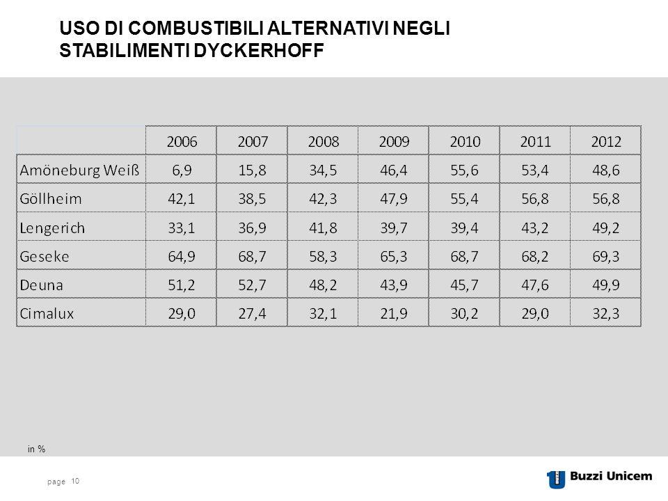 page 10 USO DI COMBUSTIBILI ALTERNATIVI NEGLI STABILIMENTI DYCKERHOFF in %