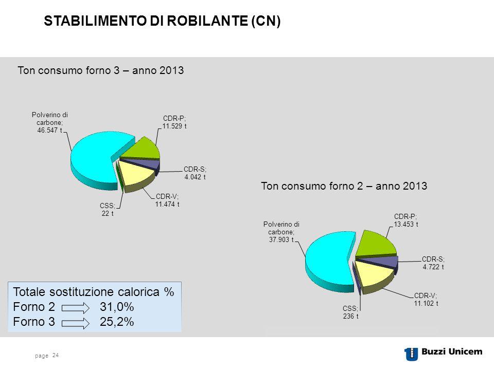 page 24 STABILIMENTO DI ROBILANTE (CN) Ton consumo forno 2 – anno 2013 Ton consumo forno 3 – anno 2013 Totale sostituzione calorica % Forno 2 31,0% Forno 3 25,2%