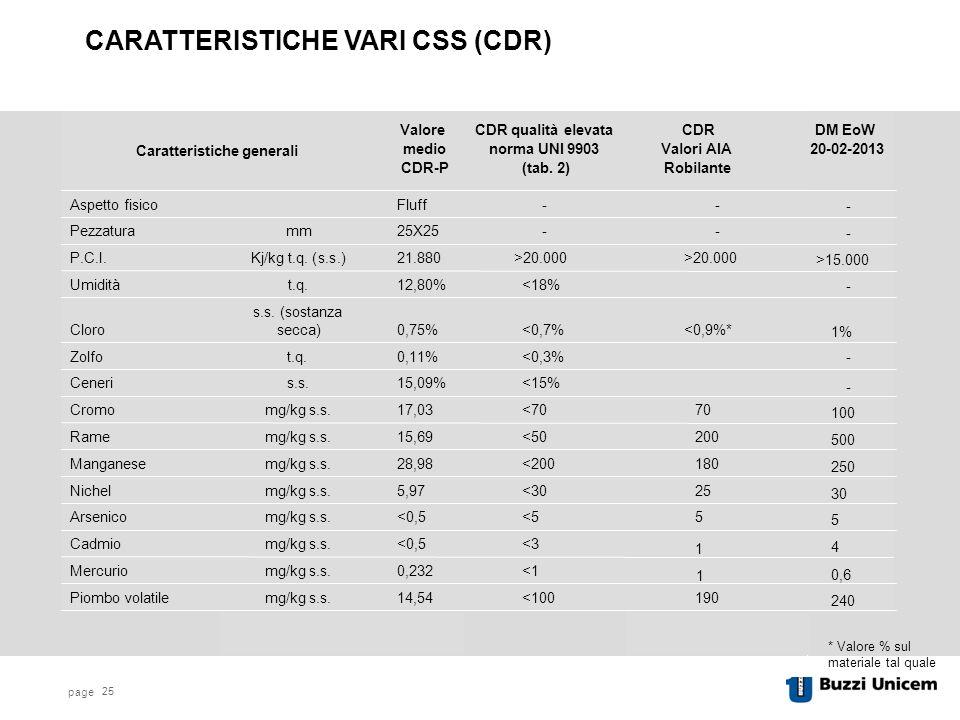 page 25 * Valore % sul materiale tal quale CARATTERISTICHE VARI CSS (CDR) 1 Robilante DM EoW 20-02-2013