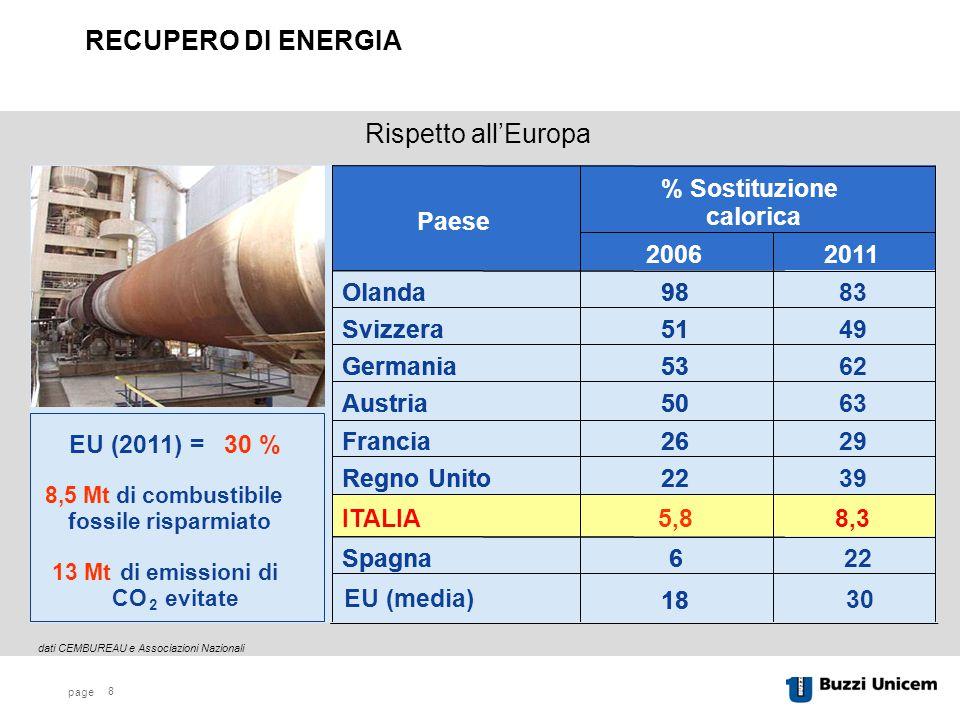 page 8 dati CEMBUREAU e Associazioni Nazionali Rispetto all'Europa RECUPERO DI ENERGIA EU (media) 30