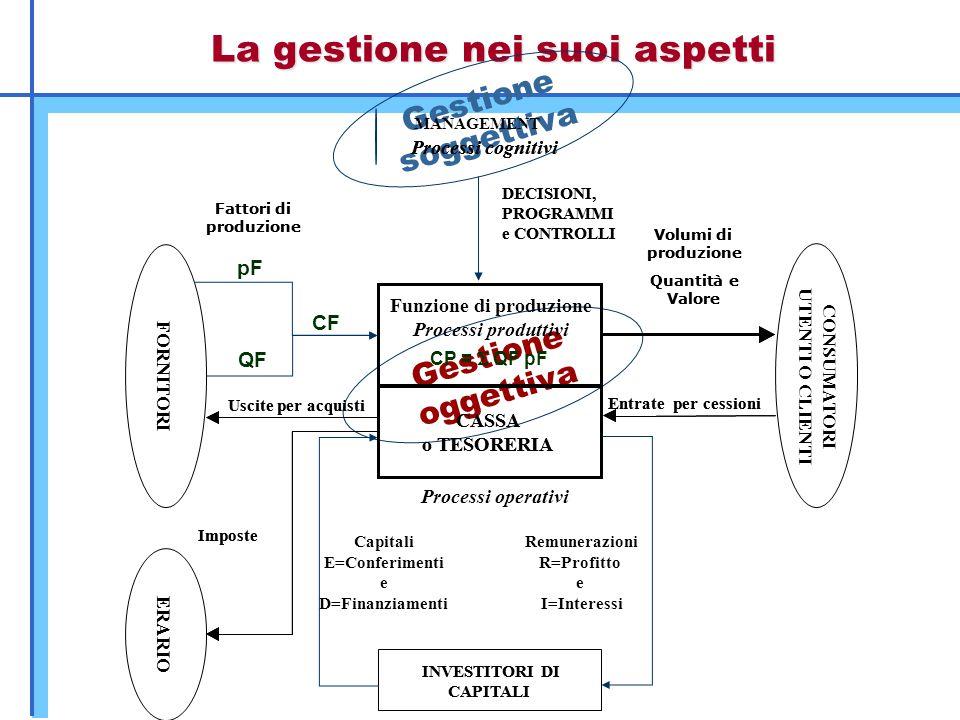 La gestione nei suoi aspetti Gestione soggettiva Gestione oggettiva INVESTITORI DI CAPITALI CASSA o TESORERIA DECISIONI, PROGRAMMI e CONTROLLI Process
