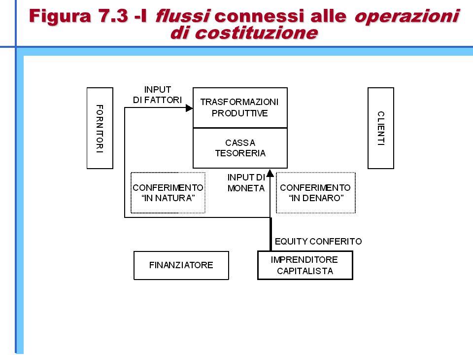Figura 7.8 - I flussi connessi alle operazioni di regolamento delle vendite