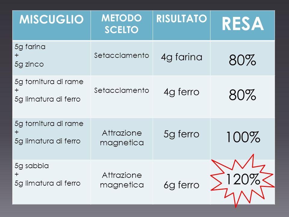 MISCUGLIO METODO SCELTO RISULTATO RESA 5g farina + 5g zinco Setacciamento 4g farina 80% 5g tornitura di rame + 5g limatura di ferro Setacciamento 4g f