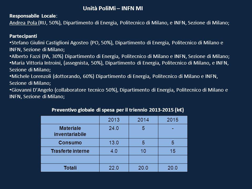 Unità PoliMi – INFN MI Responsabile Locale: Andrea Pola (RU, 50%), Dipartimento di Energia, Politecnico di Milano, e INFN, Sezione di Milano; Partecip