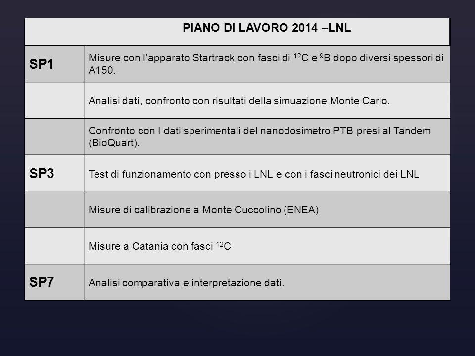 PIANO DI LAVORO 2014 –LNL SP1 Misure con l'apparato Startrack con fasci di 12 C e 9 B dopo diversi spessori di A150. Analisi dati, confronto con risul