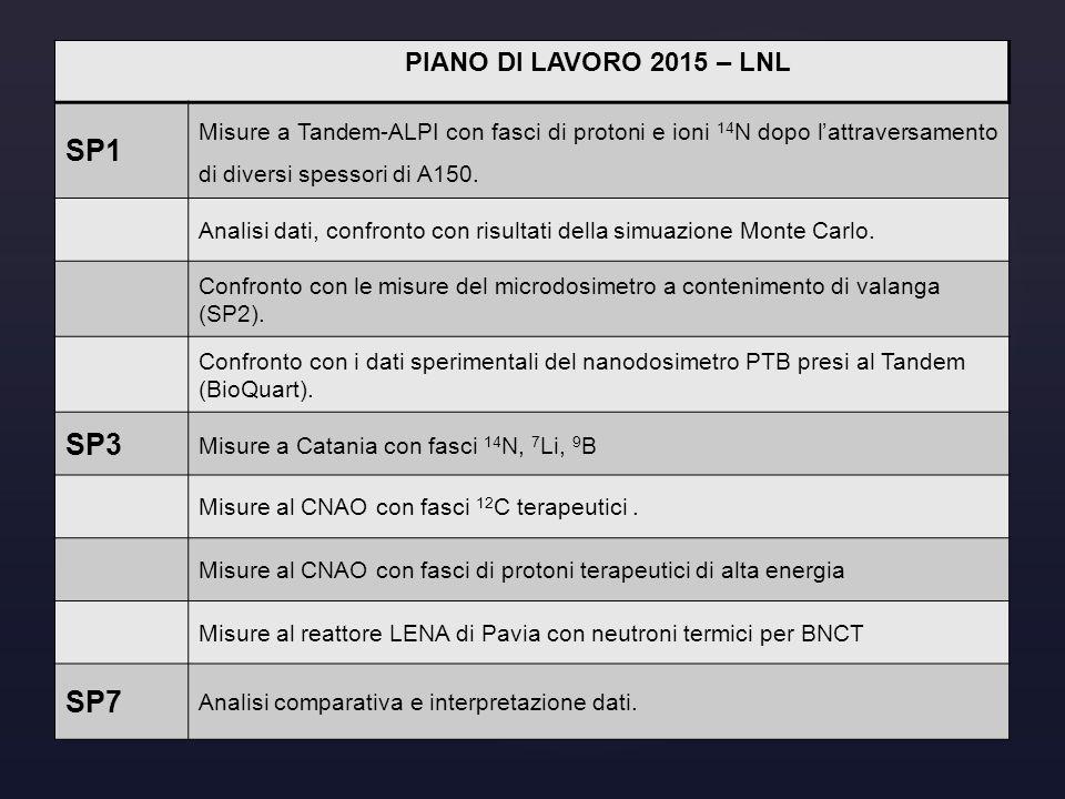 PIANO DI LAVORO 2015 – LNL SP1 Misure a Tandem-ALPI con fasci di protoni e ioni 14 N dopo l'attraversamento di diversi spessori di A150. Analisi dati,