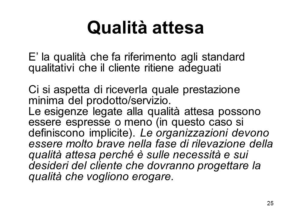 25 Qualità attesa E' la qualità che fa riferimento agli standard qualitativi che il cliente ritiene adeguati Ci si aspetta di riceverla quale prestazione minima del prodotto/servizio.