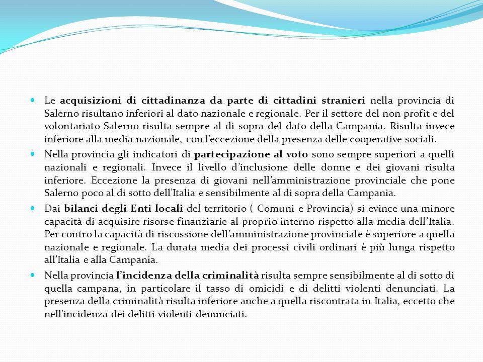 Le acquisizioni di cittadinanza da parte di cittadini stranieri nella provincia di Salerno risultano inferiori al dato nazionale e regionale.