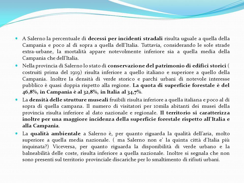 A Salerno la percentuale di decessi per incidenti stradali risulta uguale a quella della Campania e poco al di sopra a quella dell'Italia.