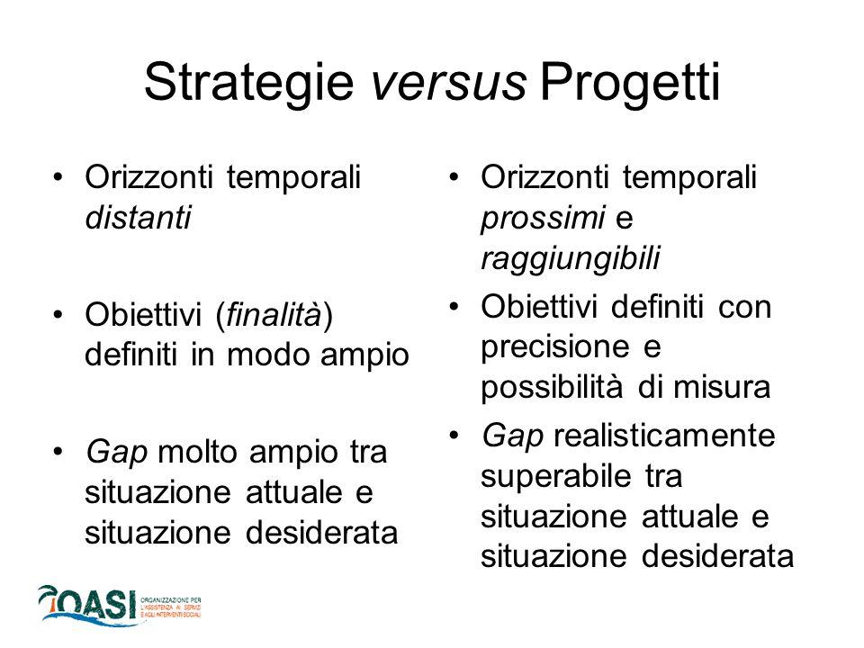 Strategie versus Progetti Orizzonti temporali distanti Obiettivi (finalità) definiti in modo ampio Gap molto ampio tra situazione attuale e situazione