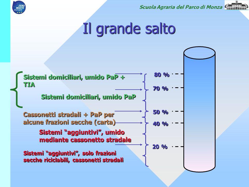 Scuola Agraria del Parco di Monza Il grande salto 20 % 40 % 50 % 70 % 80 % Sistemi domiciliari, umido PaP + TIA Sistemi domiciliari, umido PaP Cassone