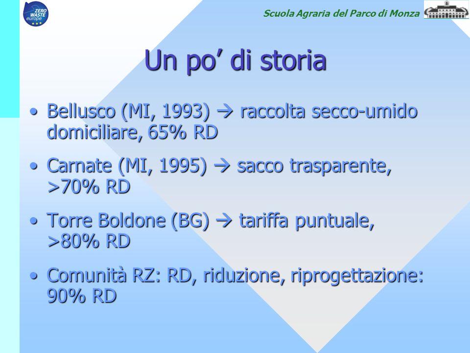 Scuola Agraria del Parco di Monza Un po' di storia Bellusco (MI, 1993)  raccolta secco-umido domiciliare, 65% RDBellusco (MI, 1993)  raccolta secco-