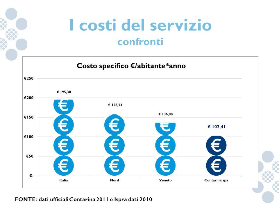 I costi del servizio confronti FONTE: dati ufficiali Contarina 2011 e Ispra dati 2010