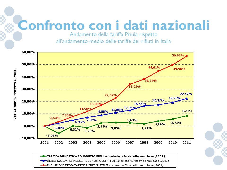 Andamento della tariffa Priula rispetto all'andamento medio delle tariffe dei rifiuti in Italia Confronto con i dati nazionali