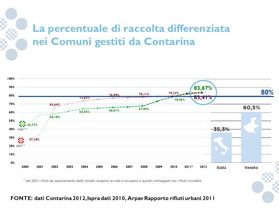 La percentuale di raccolta differenziata nei Comuni gestiti da Contarina FONTE: dati Contarina 2012, Ispra dati 2010, Arpav Rapporto rifiuti urbani 20