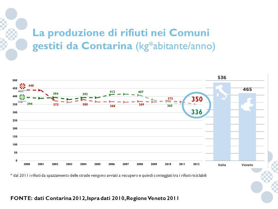 La produzione di rifiuti nei Comuni gestiti da Contarina (kg*abitante/anno) FONTE: dati Contarina 2012, Ispra dati 2010, Regione Veneto 2011 * dal 201