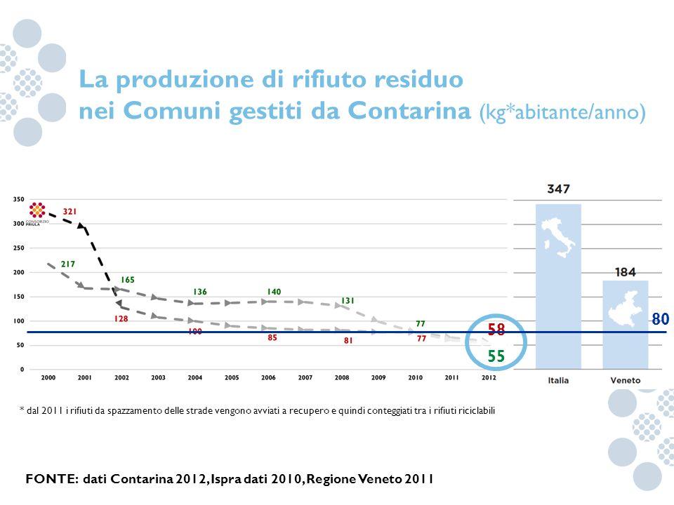 La produzione di rifiuto residuo nei Comuni gestiti da Contarina (kg*abitante/anno) FONTE: dati Contarina 2012, Ispra dati 2010, Regione Veneto 2011 *