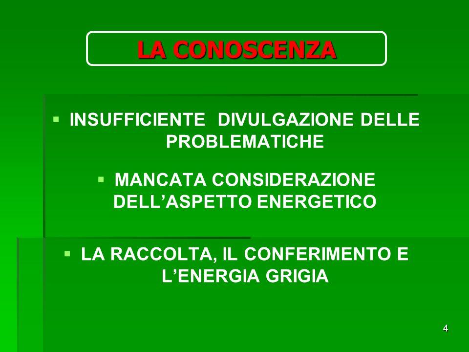 4 LA CONOSCENZA   INSUFFICIENTE DIVULGAZIONE DELLE PROBLEMATICHE   MANCATA CONSIDERAZIONE DELL'ASPETTO ENERGETICO   LA RACCOLTA, IL CONFERIMENTO E L'ENERGIA GRIGIA