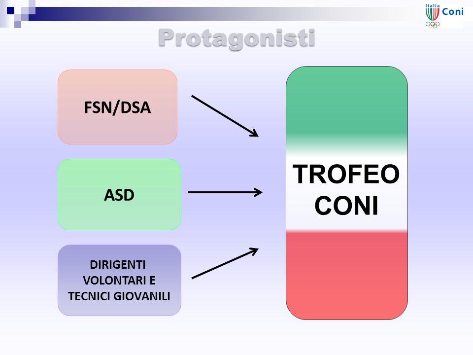 TROFEO CONI Protagonisti FSN/DSA DIRIGENTI VOLONTARI E TECNICI GIOVANILI ASD