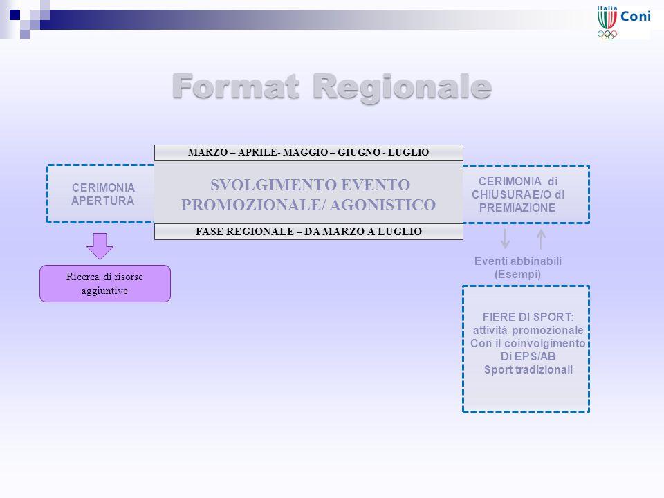 CERIMONIA di CHIUSURA E/O di PREMIAZIONE Eventi abbinabili (Esempi) Format Regionale SVOLGIMENTO EVENTO PROMOZIONALE/ AGONISTICO FASE REGIONALE – DA MARZO A LUGLIO Ricerca di risorse aggiuntive FIERE DI SPORT: attività promozionale Con il coinvolgimento Di EPS/AB Sport tradizionali CERIMONIA APERTURA MARZO – APRILE- MAGGIO – GIUGNO - LUGLIO