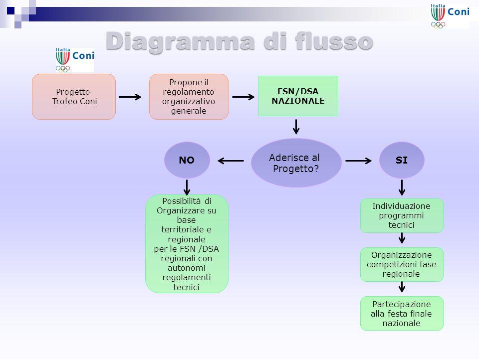 Diagramma di flusso FSN/DSA NAZIONALE Progetto Trofeo Coni Propone il regolamento organizzativo generale Possibilità di Organizzare su base territoria