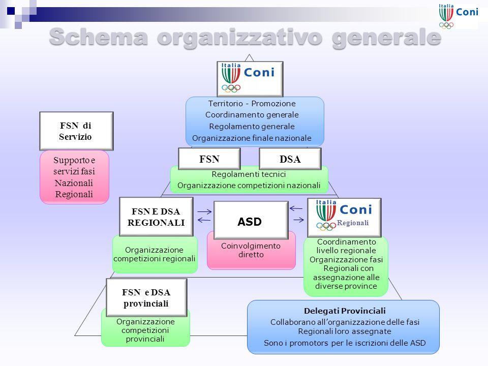 Schema organizzativo generale FSN DSA Regolamenti tecnici Organizzazione competizioni nazionali Organizzazione competizioni regionali Coordinamento li