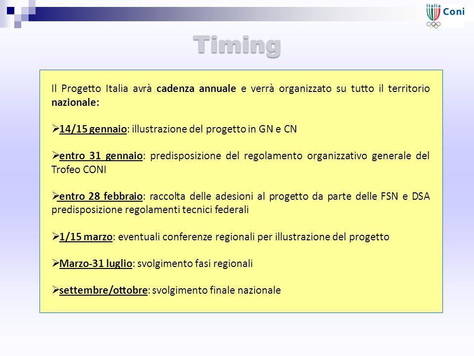 Timing Il Progetto Italia avrà cadenza annuale e verrà organizzato su tutto il territorio nazionale:  14/15 gennaio: illustrazione del progetto in GN e CN  entro 31 gennaio: predisposizione del regolamento organizzativo generale del Trofeo CONI  entro 28 febbraio: raccolta delle adesioni al progetto da parte delle FSN e DSA predisposizione regolamenti tecnici federali  1/15 marzo: eventuali conferenze regionali per illustrazione del progetto  Marzo-31 luglio: svolgimento fasi regionali  settembre/ottobre: svolgimento finale nazionale