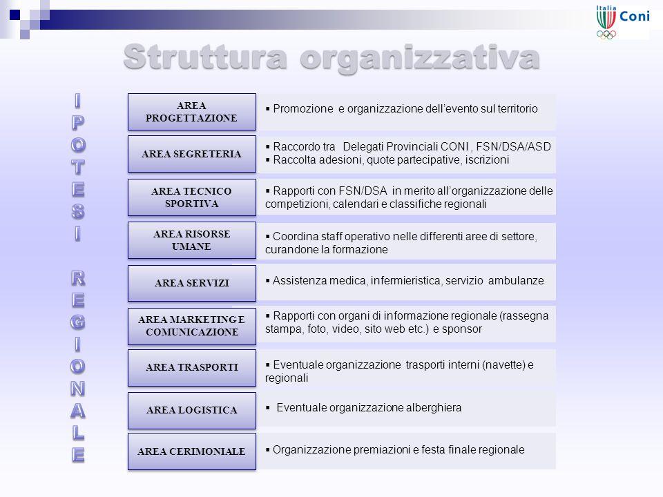 Struttura organizzativa AREA PROGETTAZIONE  Promozione e organizzazione dell'evento sul territorio AREA SEGRETERIA  Raccordo tra Delegati Provincial