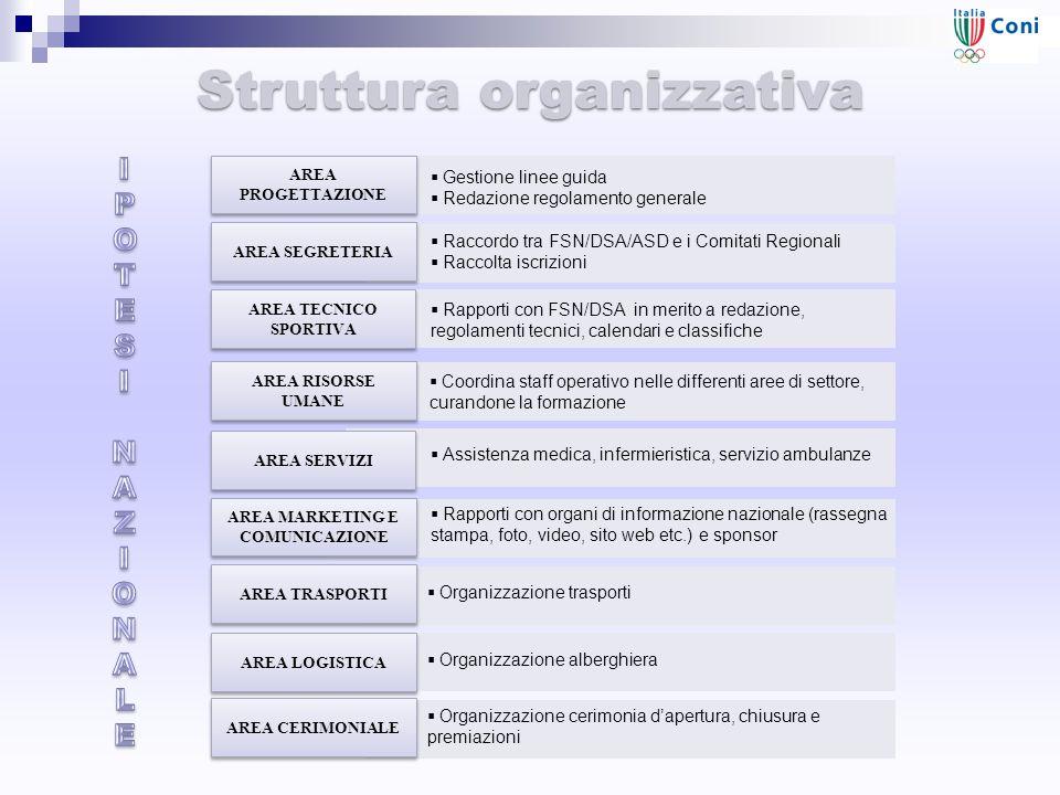 Struttura organizzativa AREA PROGETTAZIONE  Gestione linee guida  Redazione regolamento generale AREA SEGRETERIA  Raccordo tra FSN/DSA/ASD e i Comitati Regionali  Raccolta iscrizioni AREA TECNICO SPORTIVA  Rapporti con FSN/DSA in merito a redazione, regolamenti tecnici, calendari e classifiche AREA RISORSE UMANE  Coordina staff operativo nelle differenti aree di settore, curandone la formazione AREA SERVIZI  Assistenza medica, infermieristica, servizio ambulanze AREA MARKETING E COMUNICAZIONE  Rapporti con organi di informazione nazionale (rassegna stampa, foto, video, sito web etc.) e sponsor AREA TRASPORTI  Organizzazione trasporti AREA LOGISTICA  Organizzazione alberghiera AREA CERIMONIALE  Organizzazione cerimonia d'apertura, chiusura e premiazioni