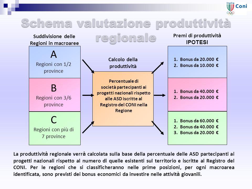 Percentuale di società partecipanti ai progetti nazionali rispetto alle ASD iscritte al Registro del CONI nella Regione Schema valutazione produttivit
