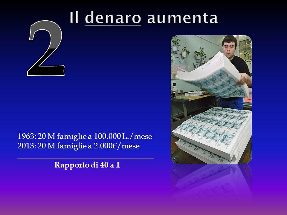 1963: 20 M famiglie a 100.000 L./mese 2013: 20 M famiglie a 2.000€/mese __________________________________ Rapporto di 40 a 1