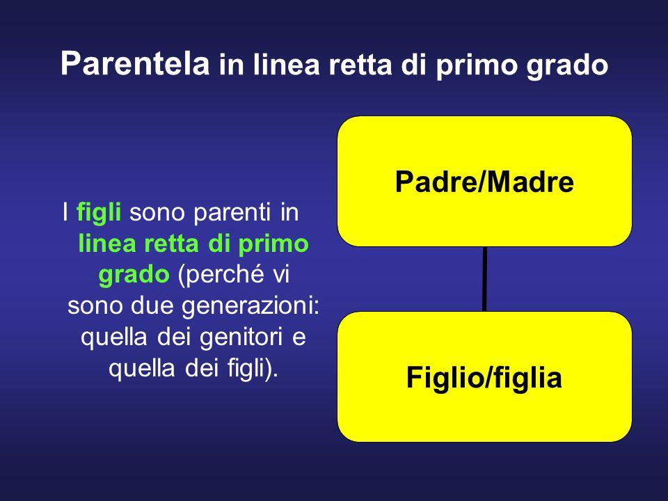 Parentela in linea retta di primo grado I figli sono parenti in linea retta di primo grado (perché vi sono due generazioni: quella dei genitori e quella dei figli).